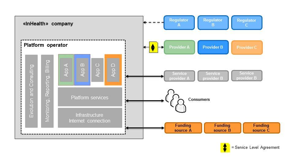 inHealth digital platform supports efficient transactions ...